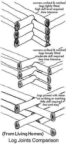 Comparison Of Log House Joints And Notches. Building With Logs