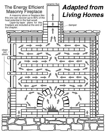 Diagram of masonry fireplace baffle layout .